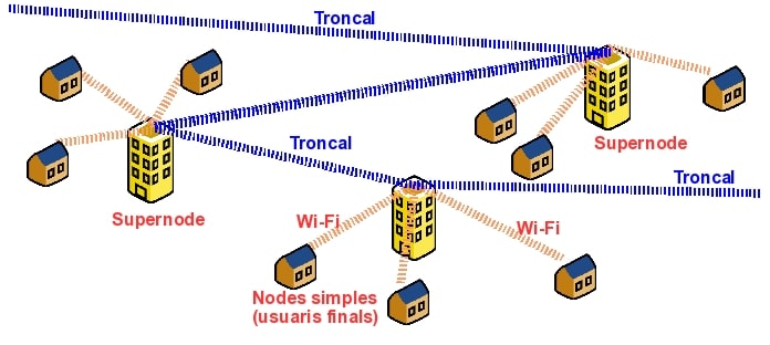 Mesh networks: A parallel Internet
