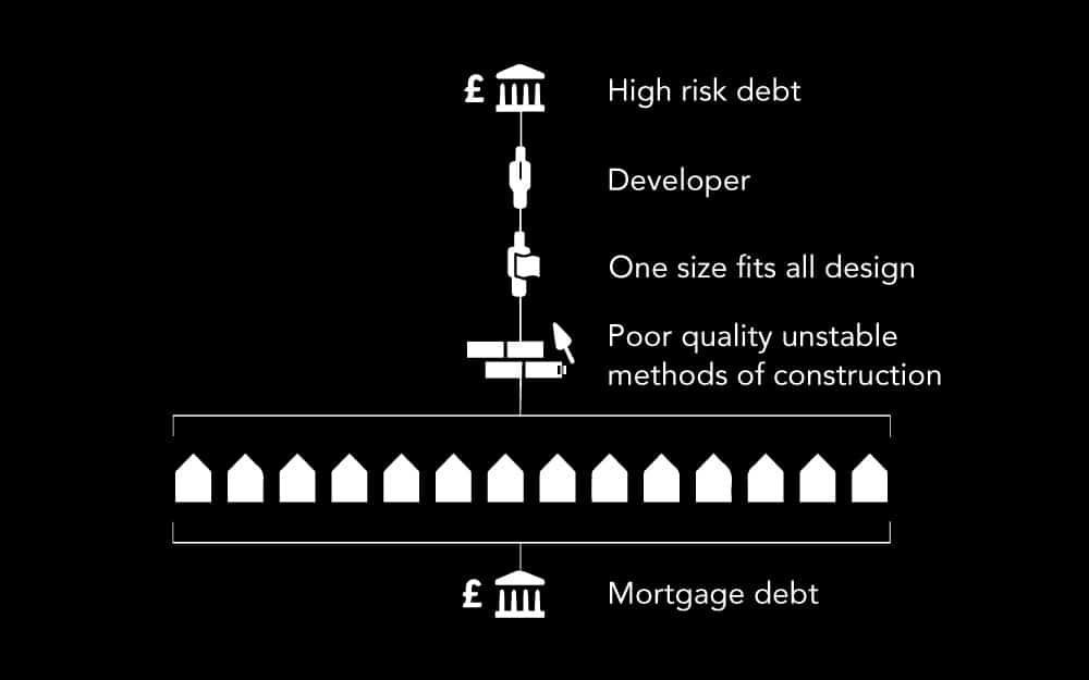 How high risk debt leads to mortgage debt in one helpful diagram, thanks to Alastair